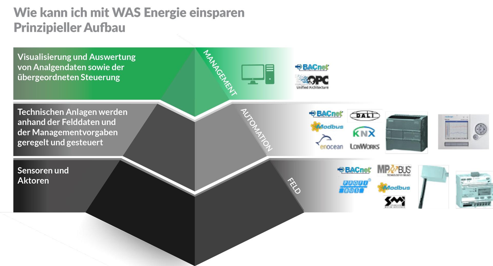 Mit Gebäudeleittechnik Energie einsparen
